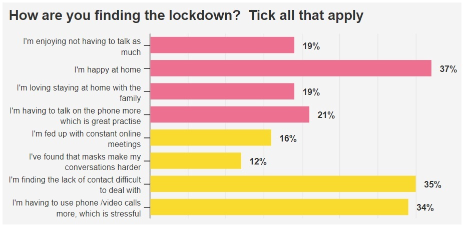 Bar chart showing answers for 'How are you finding the lockdown?'