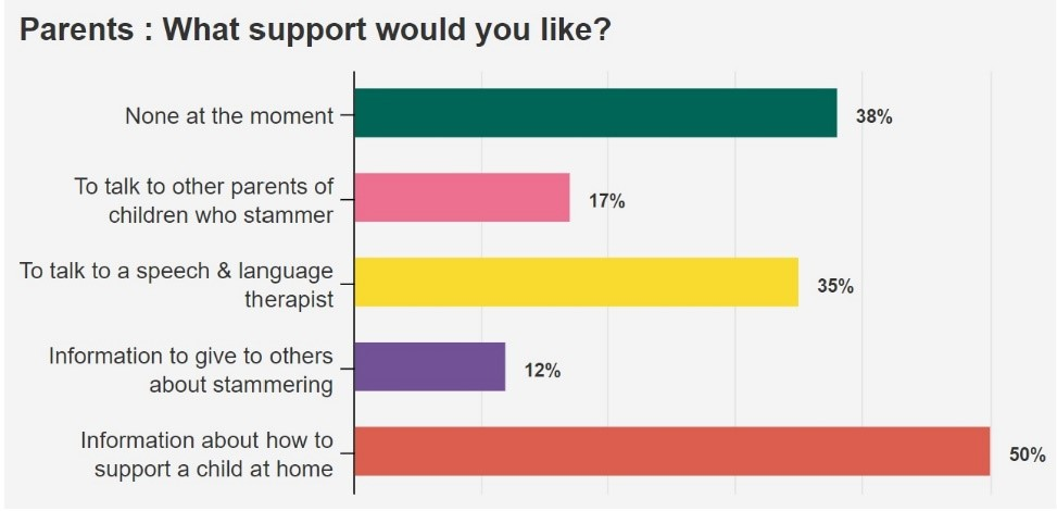 Bar chart showing answers for 'Parents: what would you like?'