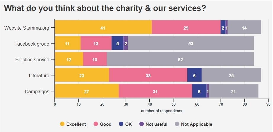 Bar chart showing answers for 'What do you think about the charity & our services?'