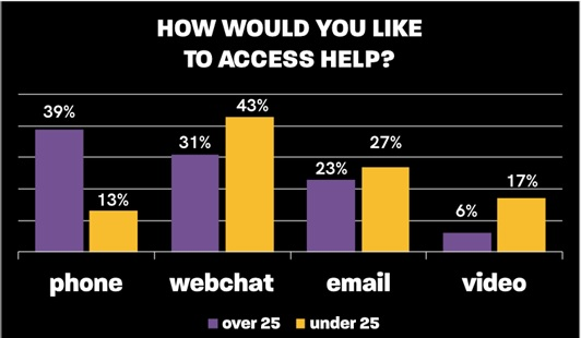 Bar graph showing the findings from our webchat survey